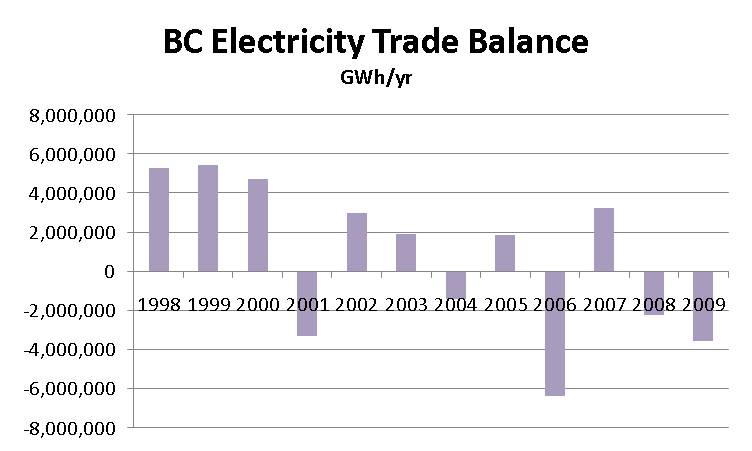 bc-electricity-data-update-net