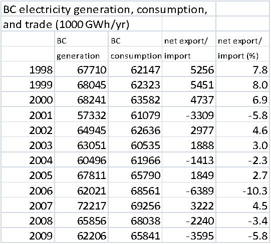 bc-electricity-data-update
